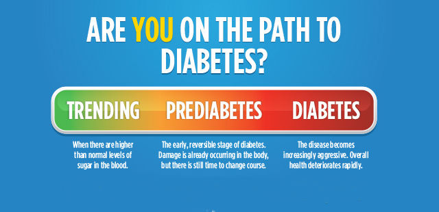 Type 2 Diabetes: Importance of Screening and Prevention