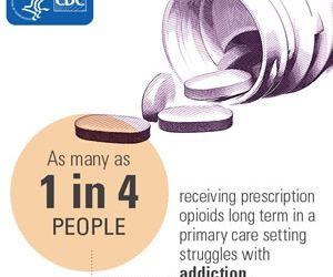 America's Opioid Crisis